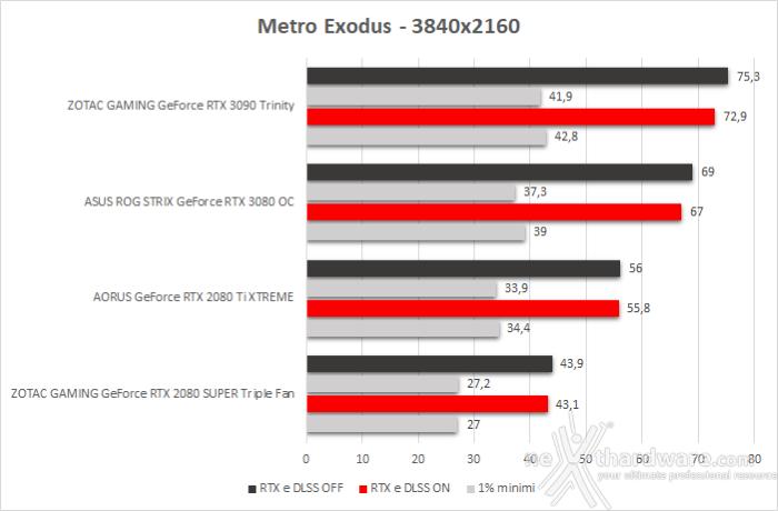 ASUS ROG STRIX GeForce RTX 3080 OC 13. Shadow of The Tomb Raider, Metro Exodus & BFV 6