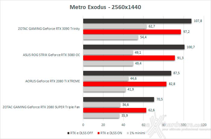 ASUS ROG STRIX GeForce RTX 3080 OC 13. Shadow of The Tomb Raider, Metro Exodus & BFV 5