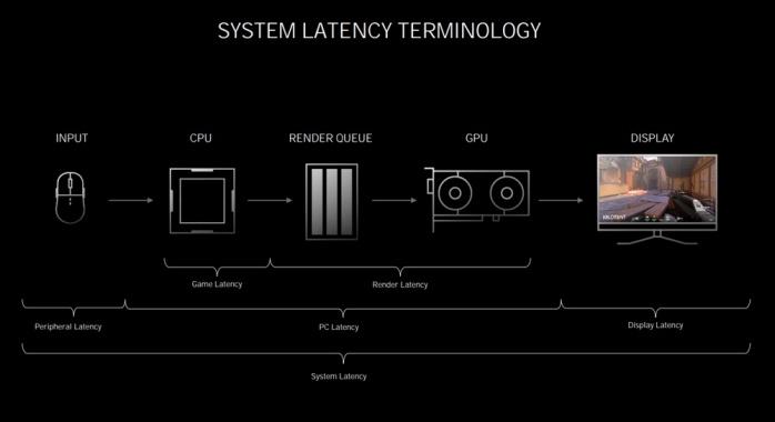 ASUS ROG STRIX GeForce RTX 3080 OC 2. Pillole di Ampere - Tecnologie 10