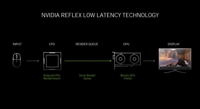 ASUS ROG STRIX GeForce RTX 3080 OC 2. Pillole di Ampere - Tecnologie 11