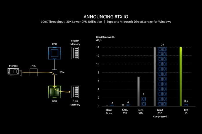 ASUS ROG STRIX GeForce RTX 3080 OC 2. Pillole di Ampere - Tecnologie 8