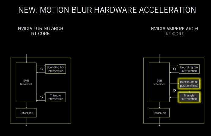 ASUS ROG STRIX GeForce RTX 3080 OC 2. Pillole di Ampere - Tecnologie 3