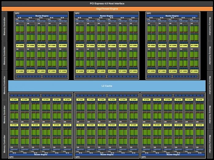 ZOTAC GeForce RTX 3070 Twin Edge 1. Pillole di Ampere - Architettura 1