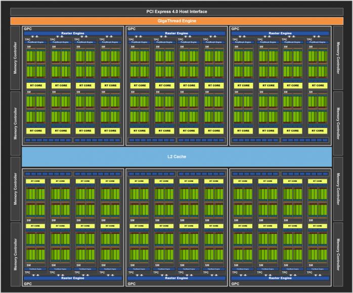 ZOTAC GeForce RTX 3070 Twin Edge 1. Pillole di Ampere - Architettura 3