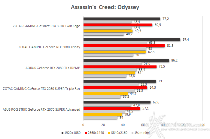 ZOTAC GeForce RTX 3070 Twin Edge 10. Total War: Three Kingdoms, Assassin's Creed: Odyssey & Red Dead Redemption II 4