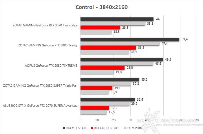 ZOTAC GeForce RTX 3070 Twin Edge 12. Control & Wolfenstein: Youngblood 4