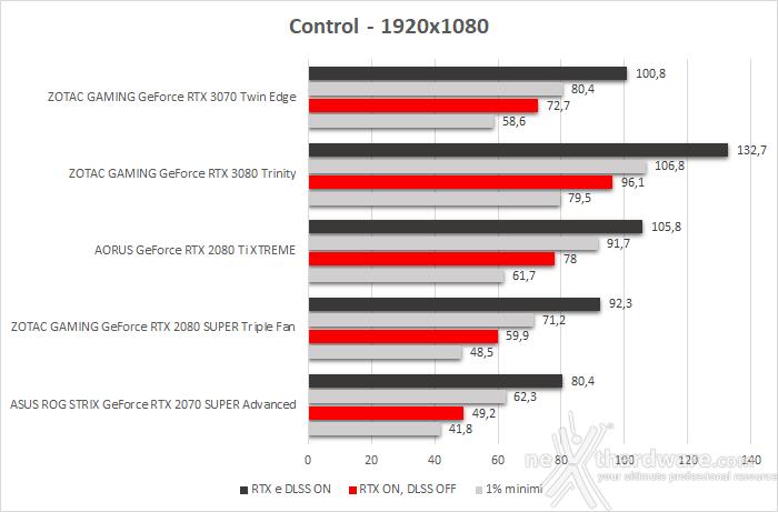 ZOTAC GeForce RTX 3070 Twin Edge 12. Control & Wolfenstein: Youngblood 2