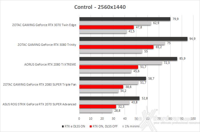 ZOTAC GeForce RTX 3070 Twin Edge 12. Control & Wolfenstein: Youngblood 3