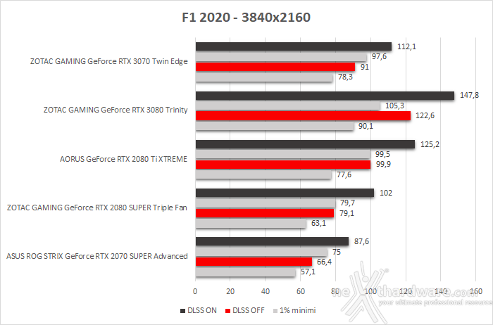 ZOTAC GeForce RTX 3070 Twin Edge 11. F1 2020 4