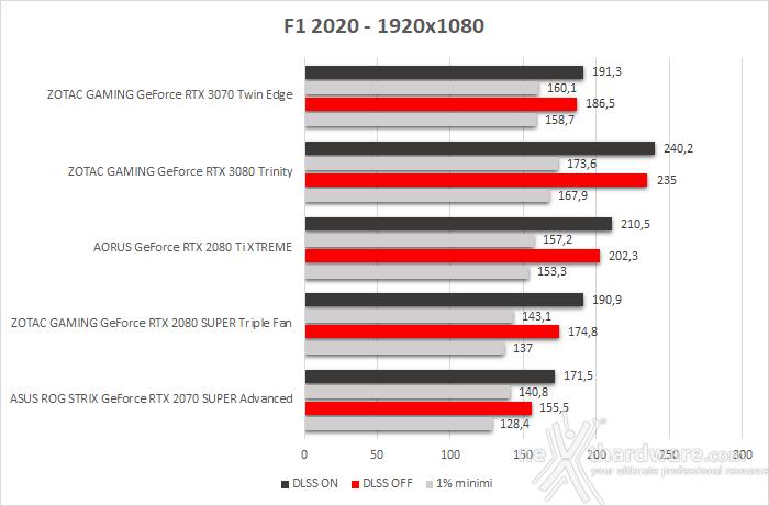 ZOTAC GeForce RTX 3070 Twin Edge 11. F1 2020 2