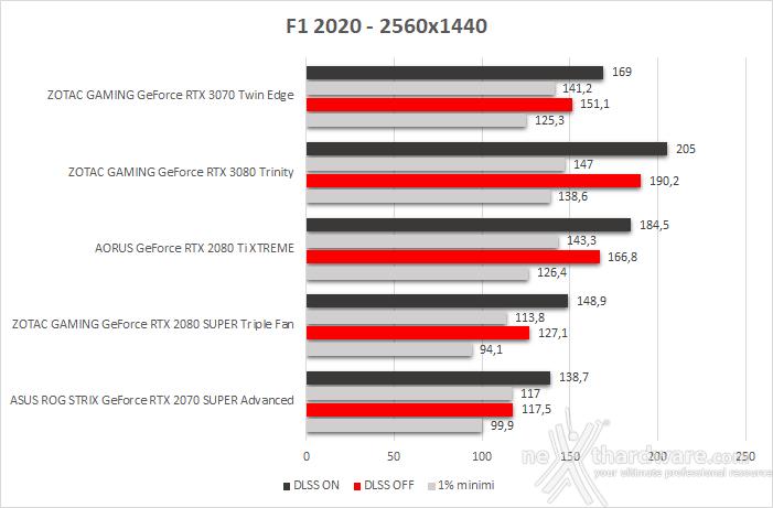 ZOTAC GeForce RTX 3070 Twin Edge 11. F1 2020 3