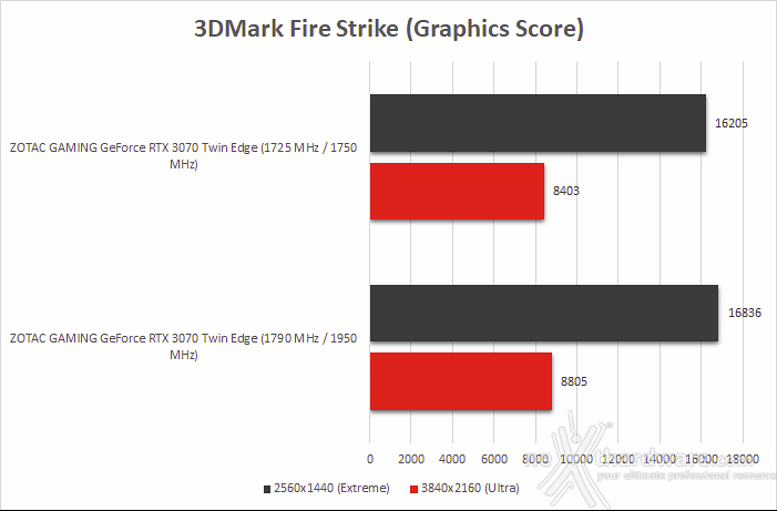ZOTAC GeForce RTX 3070 Twin Edge 14. Overclock 9