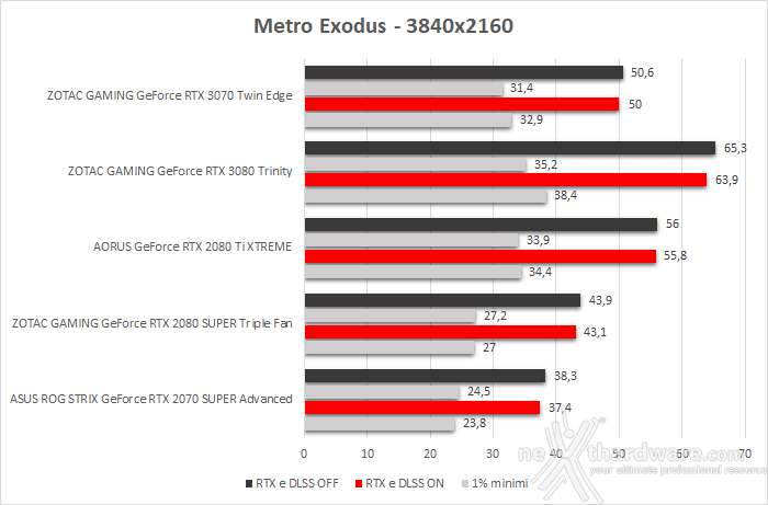 ZOTAC GeForce RTX 3070 Twin Edge 13. Shadow of The Tomb Raider, Metro Exodus & BFV 8