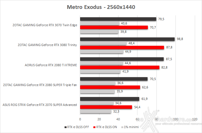 ZOTAC GeForce RTX 3070 Twin Edge 13. Shadow of The Tomb Raider, Metro Exodus & BFV 7