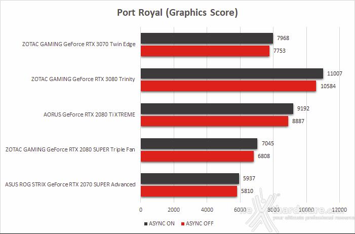 ZOTAC GeForce RTX 3070 Twin Edge 8. Benchmark sintetici 10