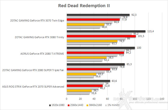 ZOTAC GeForce RTX 3070 Twin Edge 10. Total War: Three Kingdoms, Assassin's Creed: Odyssey & Red Dead Redemption II 6
