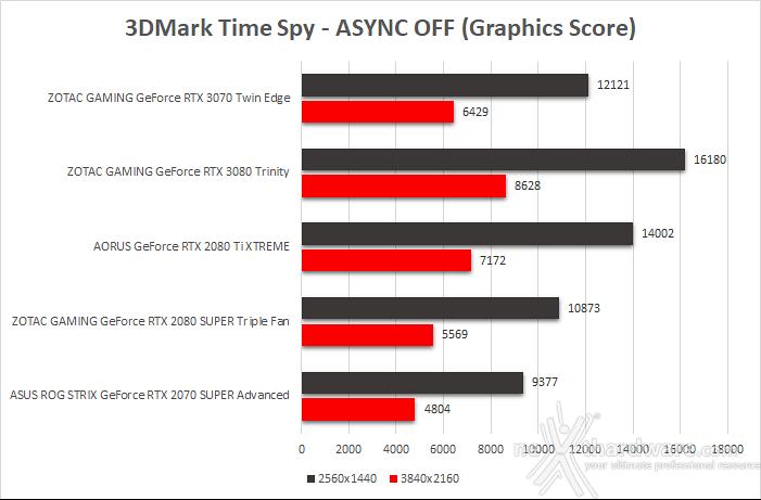 ZOTAC GeForce RTX 3070 Twin Edge 8. Benchmark sintetici 7