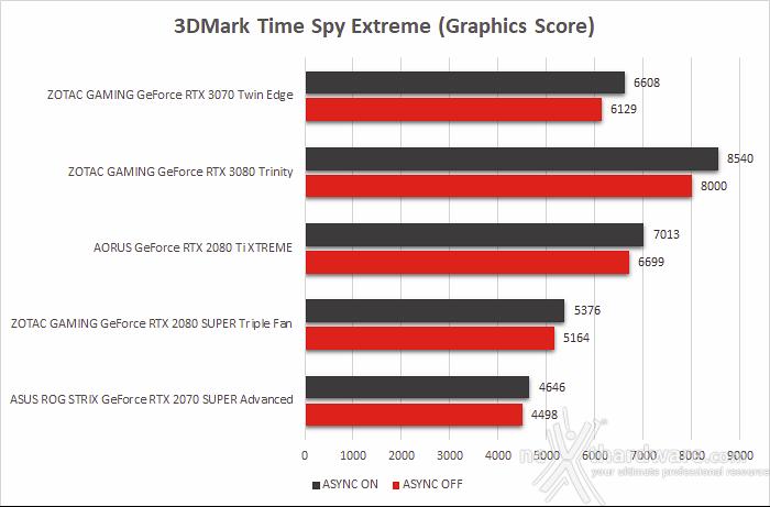 ZOTAC GeForce RTX 3070 Twin Edge 8. Benchmark sintetici 8