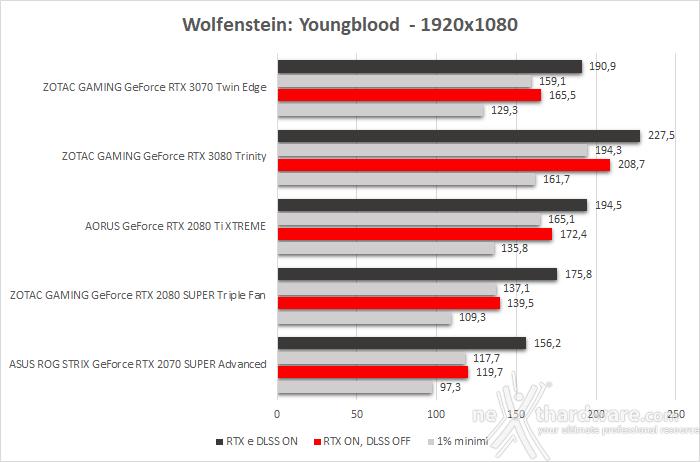 ZOTAC GeForce RTX 3070 Twin Edge 12. Control & Wolfenstein: Youngblood 6