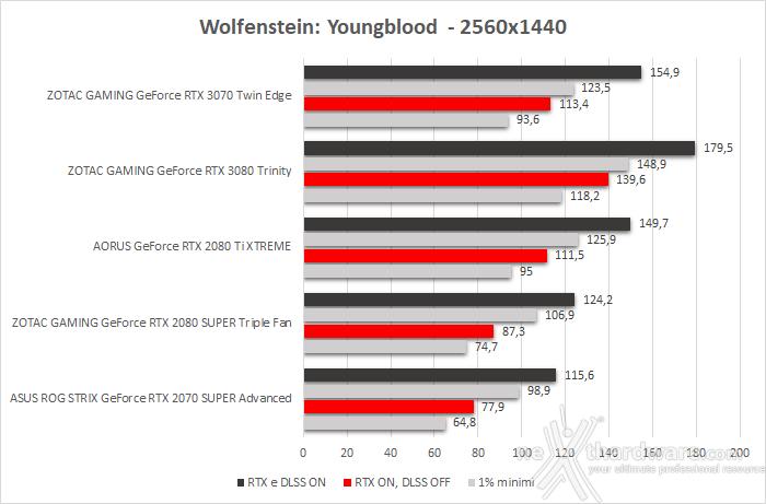 ZOTAC GeForce RTX 3070 Twin Edge 12. Control & Wolfenstein: Youngblood 7