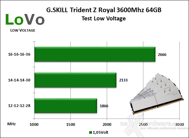 G.SKILL Trident Z Royal 3600MHz CL16 64GB 9. Test Low Voltage 1