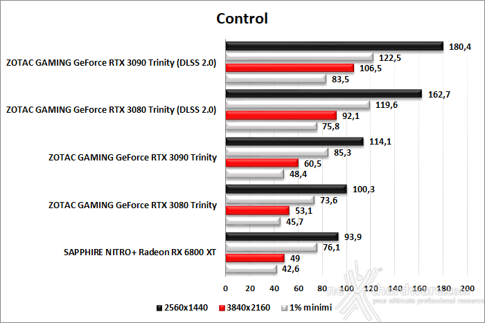 SAPPHIRE NITRO+ Radeon RX 6800 XT 11. F1 2020 - Watch Dogs: Legion - Control 6