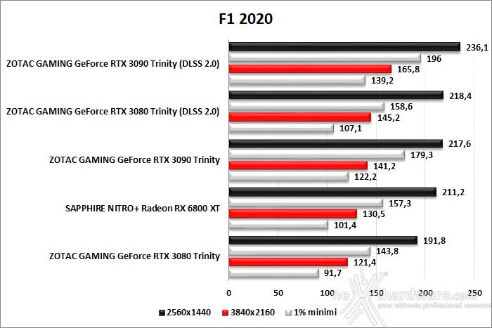 SAPPHIRE NITRO+ Radeon RX 6800 XT 11. F1 2020 - Watch Dogs: Legion - Control 2