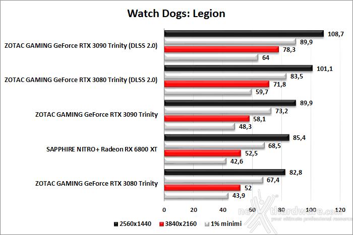 SAPPHIRE NITRO+ Radeon RX 6800 XT 11. F1 2020 - Watch Dogs: Legion - Control 4