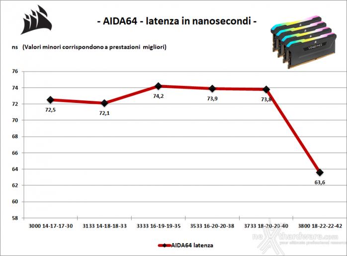 CORSAIR VENGEANCE RGB PRO SL 3600MHz 32GB 7. Performance - Analisi dei Timings 2