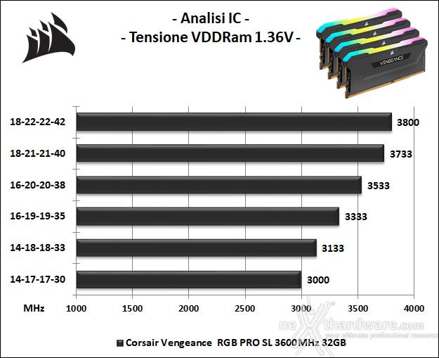CORSAIR VENGEANCE RGB PRO SL 3600MHz 32GB 6. Performance - Analisi degli ICs 1