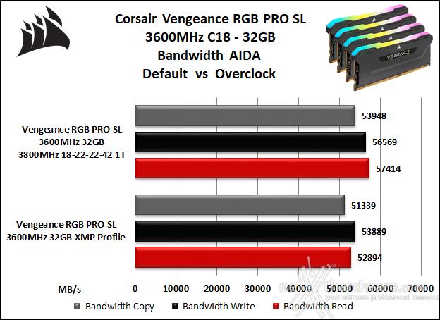 CORSAIR VENGEANCE RGB PRO SL 3600MHz 32GB 7. Performance - Analisi dei Timings 9