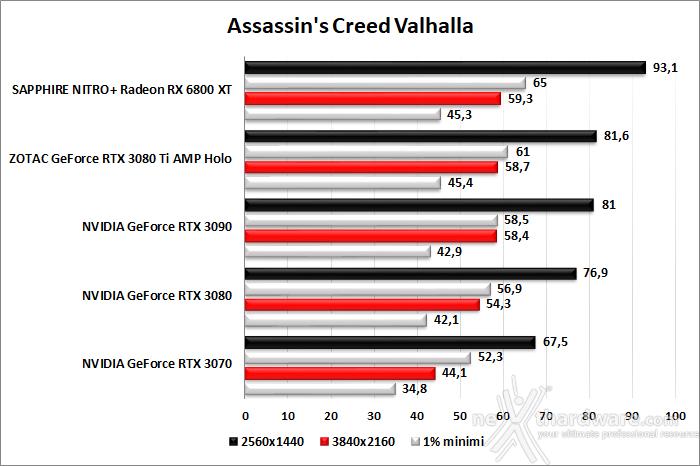 ZOTAC GeForce RTX 3080 Ti AMP Holo 8. Red Dead Redemption II - Assassin's Creed: Valhalla - Horizon Zero Dawn - Metro Exodus 4