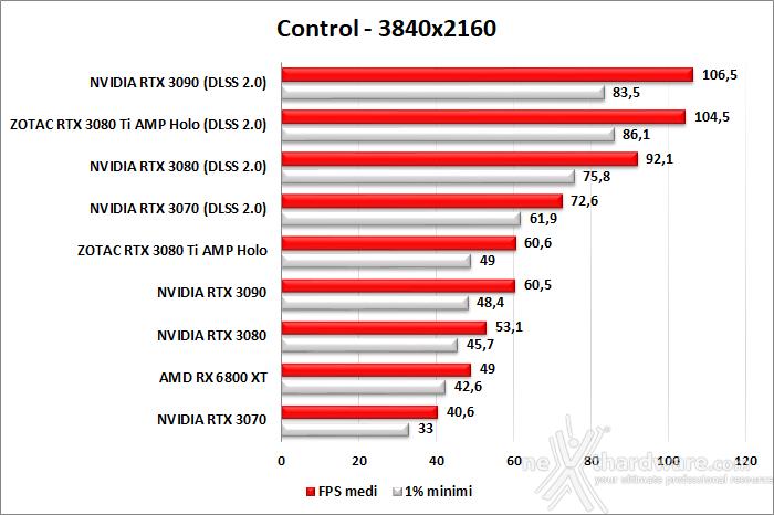 ZOTAC GeForce RTX 3080 Ti AMP Holo 10. F1 2020 - Watch Dogs: Legion - Control - Cyberpunk 2077 9