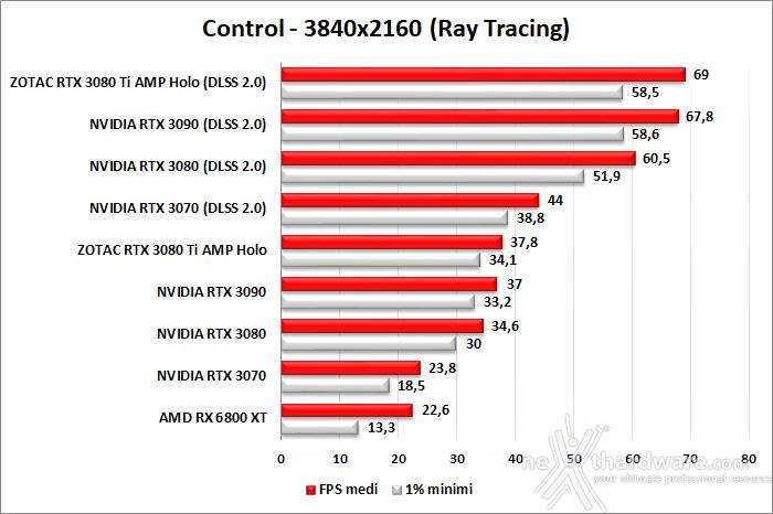 ZOTAC GeForce RTX 3080 Ti AMP Holo 11. Ray Tracing performance 6