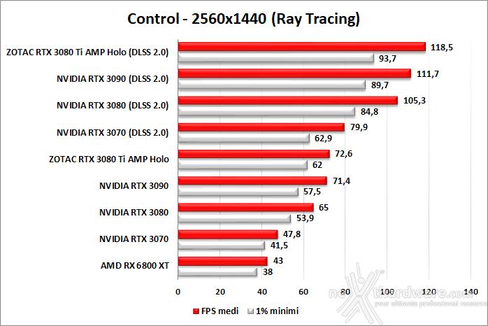 ZOTAC GeForce RTX 3080 Ti AMP Holo 11. Ray Tracing performance 5