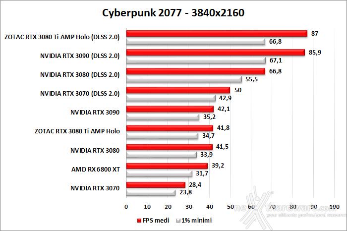 ZOTAC GeForce RTX 3080 Ti AMP Holo 10. F1 2020 - Watch Dogs: Legion - Control - Cyberpunk 2077 12