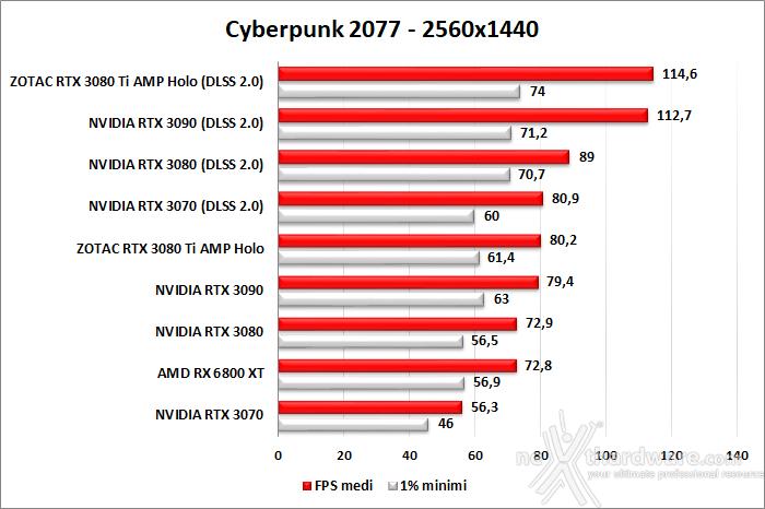 ZOTAC GeForce RTX 3080 Ti AMP Holo 10. F1 2020 - Watch Dogs: Legion - Control - Cyberpunk 2077 11