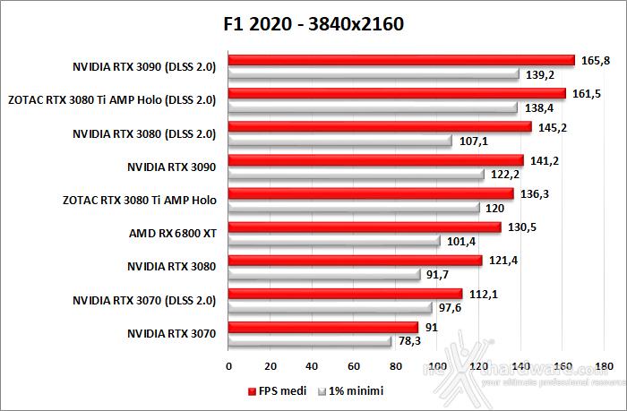 ZOTAC GeForce RTX 3080 Ti AMP Holo 10. F1 2020 - Watch Dogs: Legion - Control - Cyberpunk 2077 3