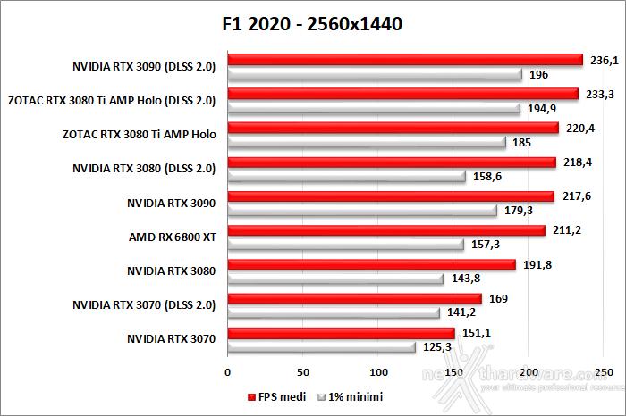 ZOTAC GeForce RTX 3080 Ti AMP Holo 10. F1 2020 - Watch Dogs: Legion - Control - Cyberpunk 2077 2