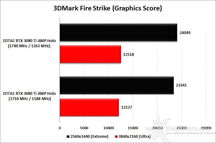ZOTAC GeForce RTX 3080 Ti AMP Holo 12. Overclock 9