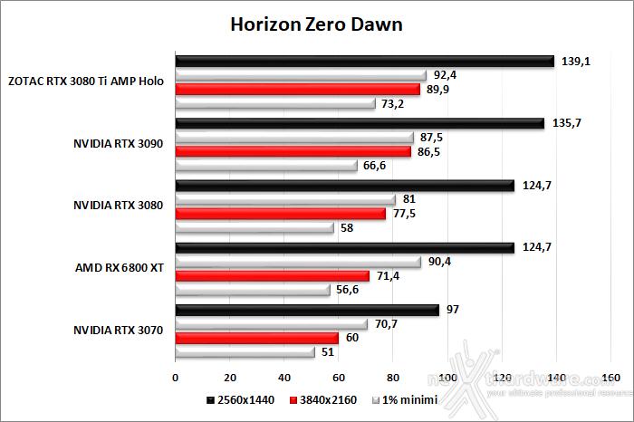 ZOTAC GeForce RTX 3080 Ti AMP Holo 8. Red Dead Redemption II - Assassin's Creed: Valhalla - Horizon Zero Dawn - Metro Exodus 6