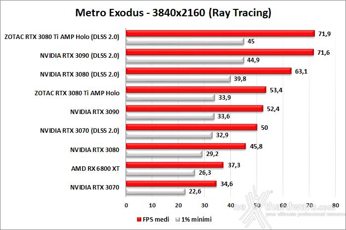ZOTAC GeForce RTX 3080 Ti AMP Holo 11. Ray Tracing performance 2