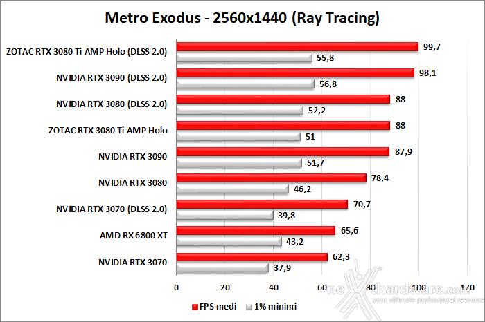 ZOTAC GeForce RTX 3080 Ti AMP Holo 11. Ray Tracing performance 1