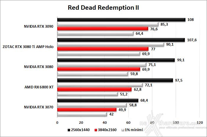 ZOTAC GeForce RTX 3080 Ti AMP Holo 8. Red Dead Redemption II - Assassin's Creed: Valhalla - Horizon Zero Dawn - Metro Exodus 2