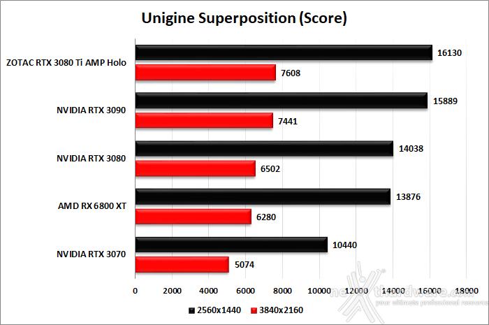 ZOTAC GeForce RTX 3080 Ti AMP Holo 7. UNIGINE Heaven & Superposition 4