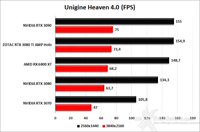 ZOTAC GeForce RTX 3080 Ti AMP Holo 7. UNIGINE Heaven & Superposition 2