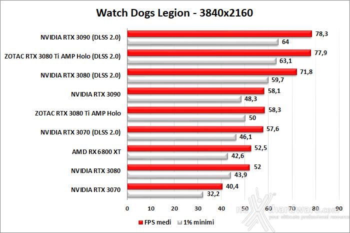 ZOTAC GeForce RTX 3080 Ti AMP Holo 10. F1 2020 - Watch Dogs: Legion - Control - Cyberpunk 2077 6