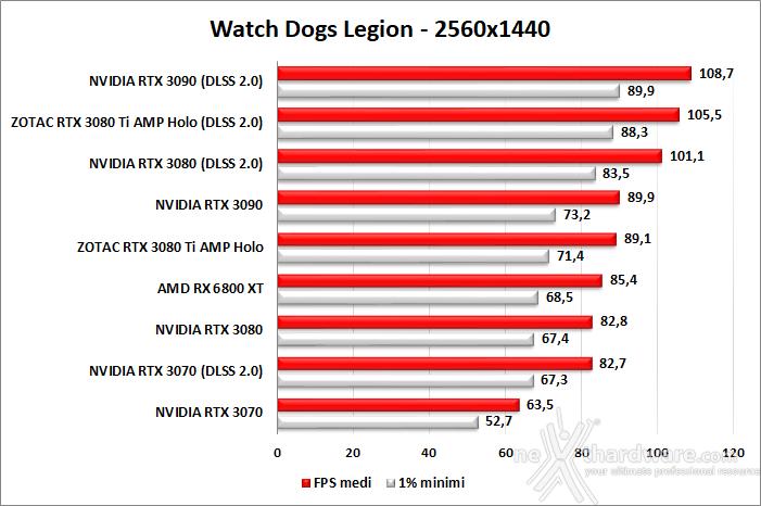 ZOTAC GeForce RTX 3080 Ti AMP Holo 10. F1 2020 - Watch Dogs: Legion - Control - Cyberpunk 2077 5