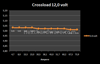 Corsair AX-850 8. Test: crossloading 9