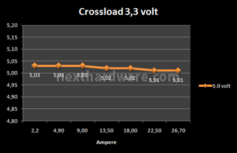 Corsair AX-850 8. Test: crossloading 2